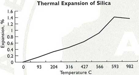 Thermal Expansion of Silica Graph
